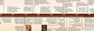 Bible Timeline image 10