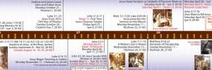 Bible Timeline image 13
