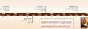Bible Timeline image 4