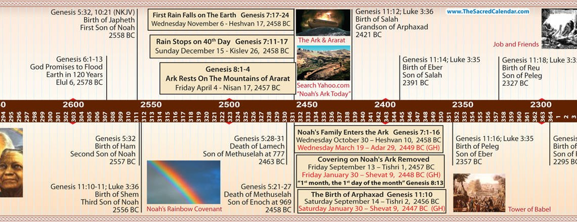 the creation of the earth according to the genesis in the bible The bible says that in the beginning god created the heaven and the earth the bible also says that in six days the lord made heaven and earth, the sea, and all that in them is.