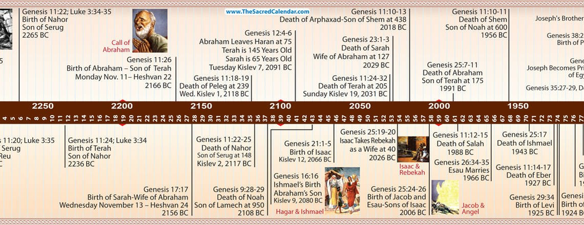 How old is the earth according to the Bible? | Bible Timeline
