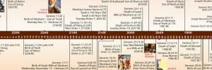 Bible Timeline image 6