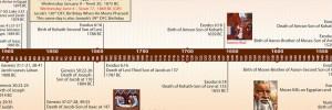 Bible Timeline image 7