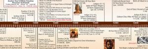 Bible Timeline image 8