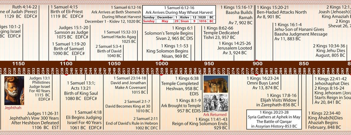 How Old Is The Earth According To The Bible Bible Timeline