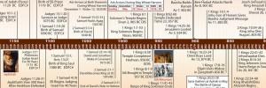 Bible Timeline image 9
