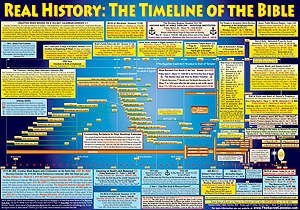 Bible Timeline Poster by Jim Liles